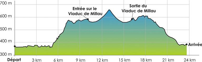 Profil de la Course Eiffage du Viaduc de Millau